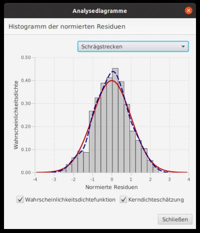 Histogramm, Kerndichteschätzung und Dichtefunktion